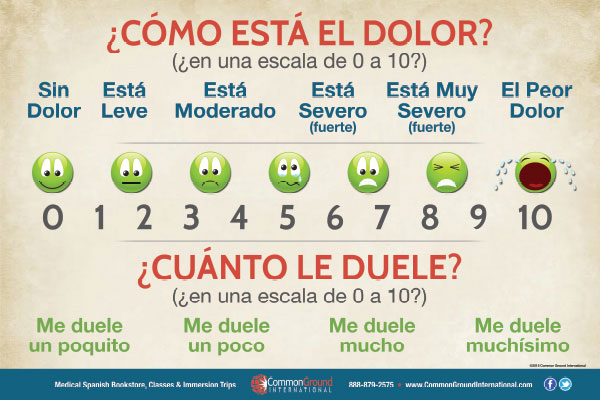 How to Talk About Pain in Spanish: Dolor, Duele, Adolorido