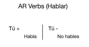 Commands in Spanish AR Verbs