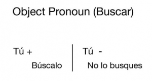 Commands in Spanish with Object Pronoun