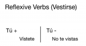 Commands in Spanish with Reflexive Verbs