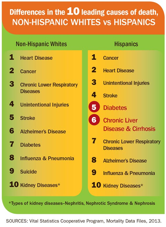 leading causes of death in hispanics