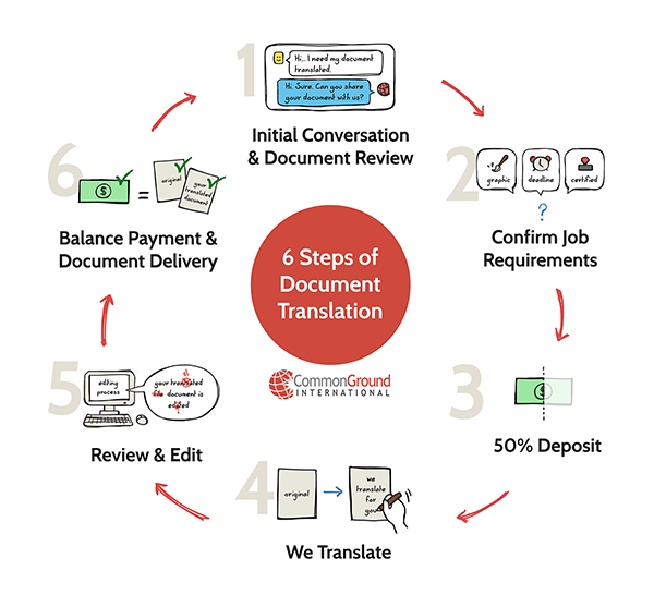 Our 6-step document translation process for Spanish to English translations and English to Spanish translations