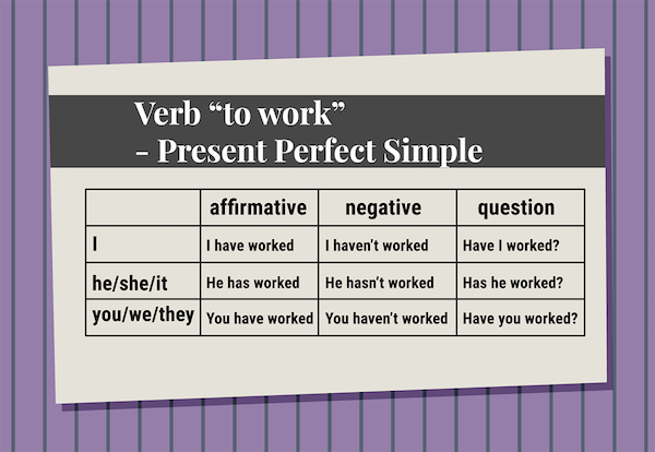 The Present Perfect Tense–Connecting the Past with the Present