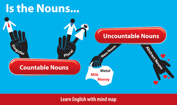 How Much or How Many? Understanding Count and Non-Count Nouns