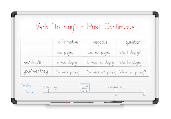 The Past Continuous Tense–A Continuing Action in the Past
