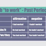 Learning the past perfect in English
