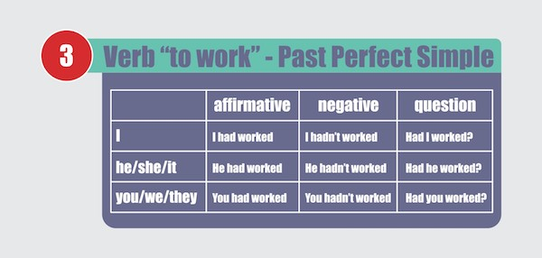 The Past Perfect Tense in English–Talking About Earlier and Later Past Actions