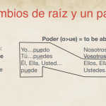 Medical Spanish stem changing verbs