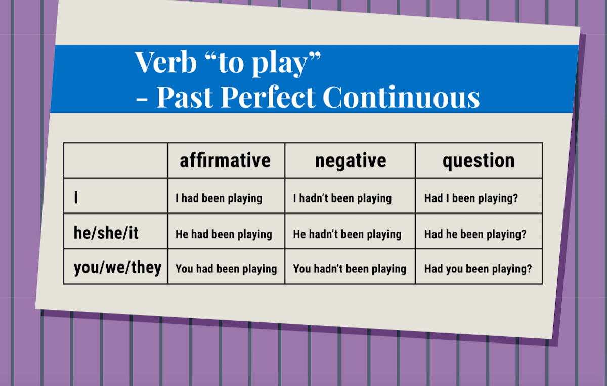 The Present Perfect Continuous in English---Past/Present Connections