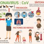 Discussing Coronavirus in Spanish