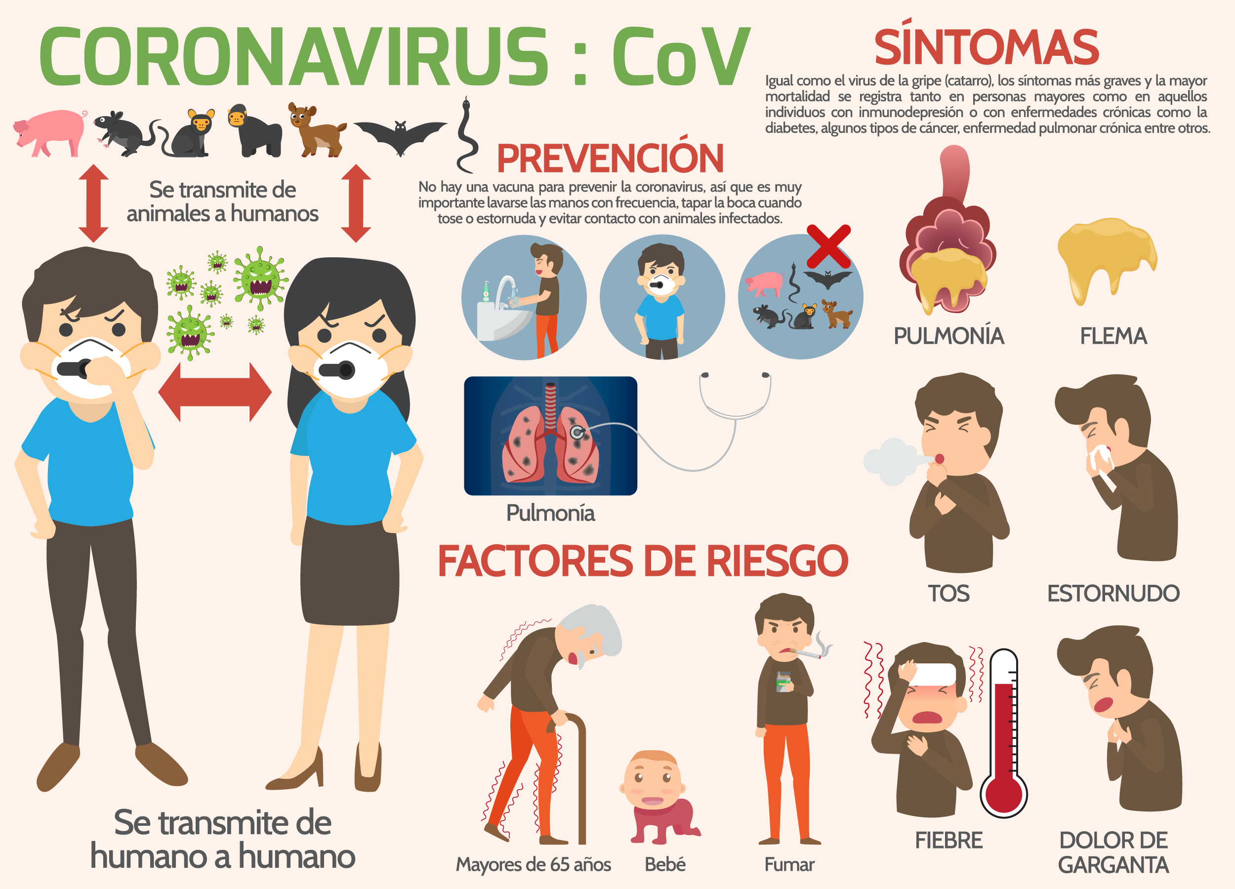 How To Talk About Coronavirus in Spanish